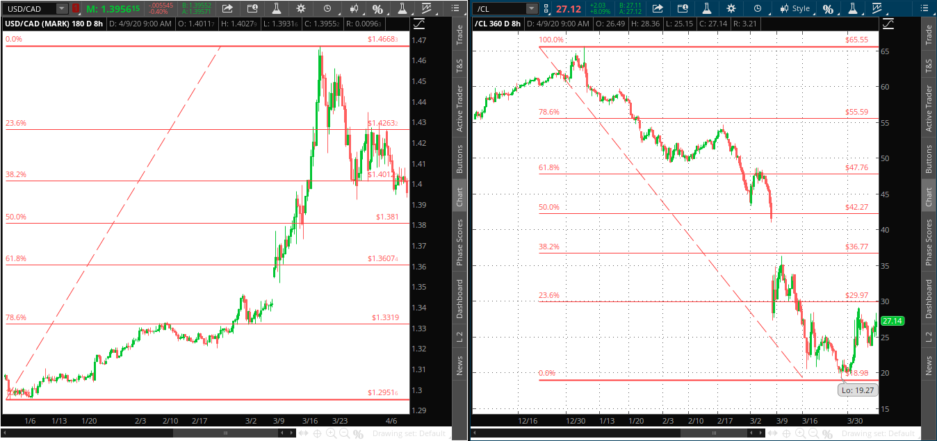 AUD-CAD and Crude Oil