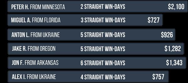 August Winning Streaks