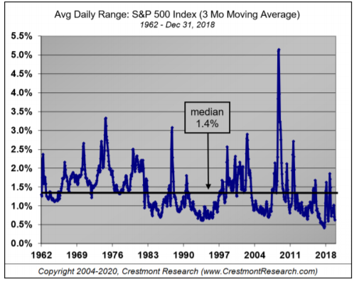 Average Daily Range