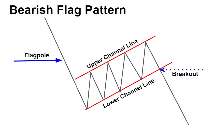 Bearish Flag Pattern