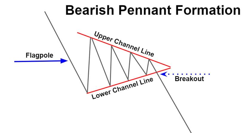 Bearish Pennant Formation