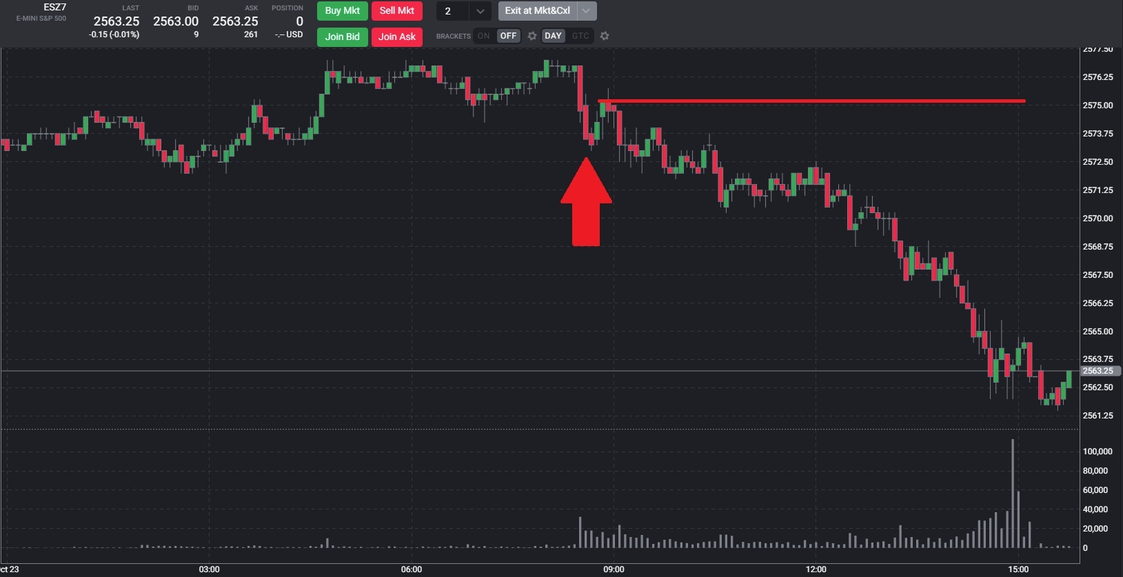 EMini Chart Oct 23.jpg