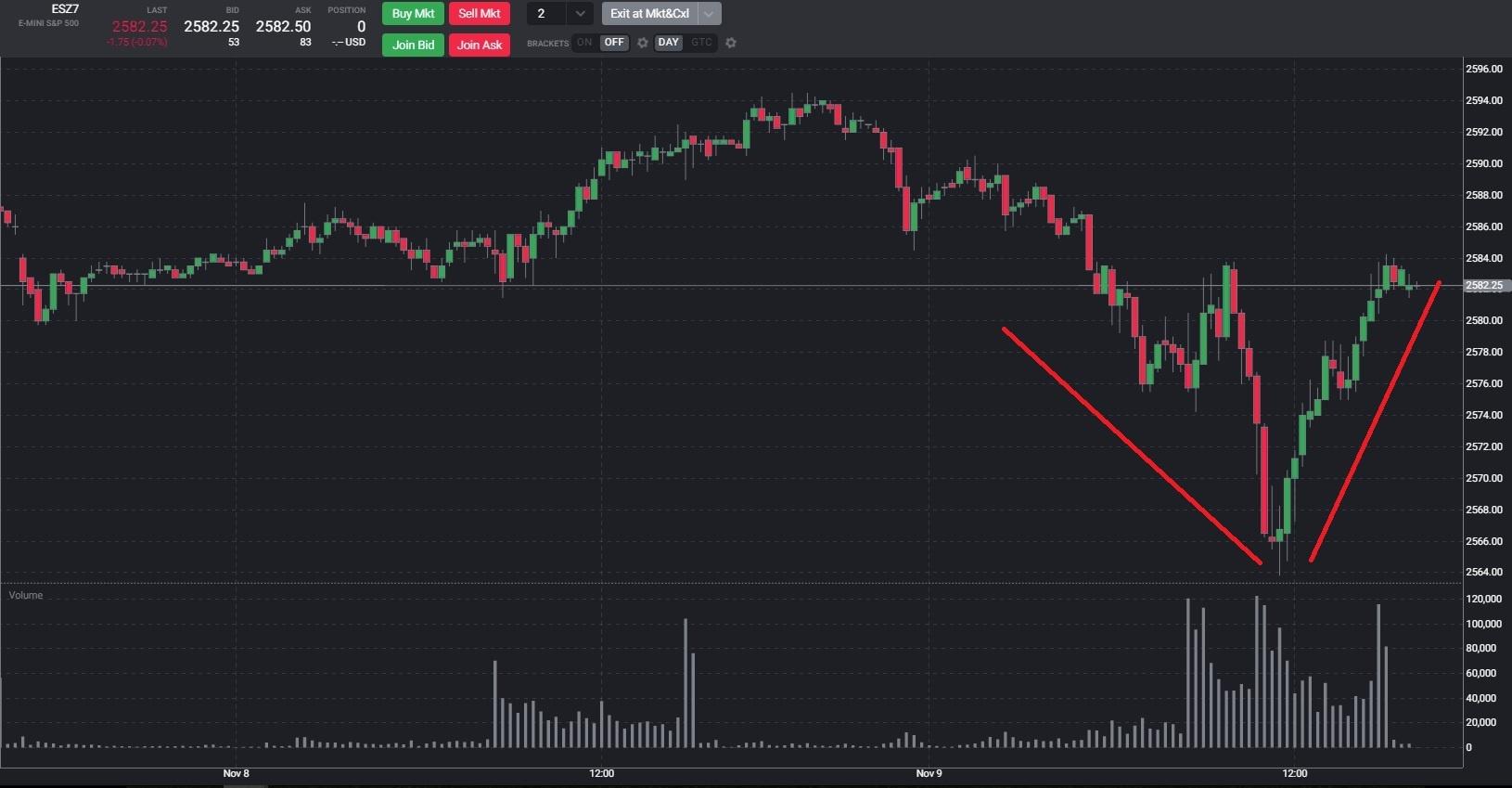 ES Chart Nov 9-1.jpg