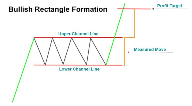 Bullish Rectangle Formation