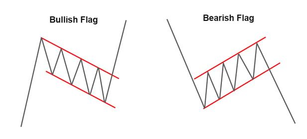 Bullish and Bearish Flags