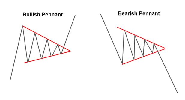 Bullish and Bearish Pennants