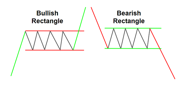 Bullish and Bearish Rectangles