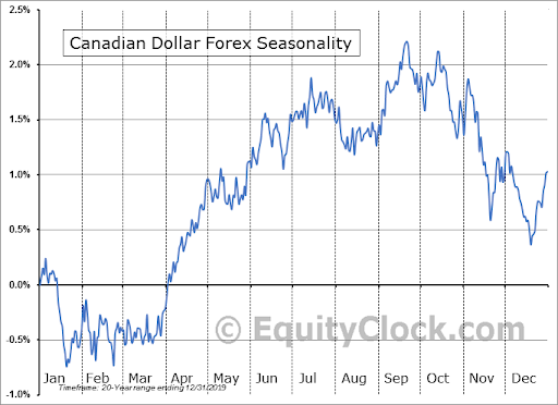 Canadian Dollar Forex Seasonality