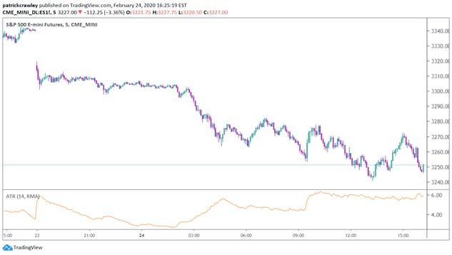 ES 5 min Chart