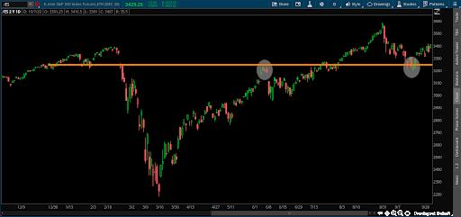 ES Chart 10-08-2020