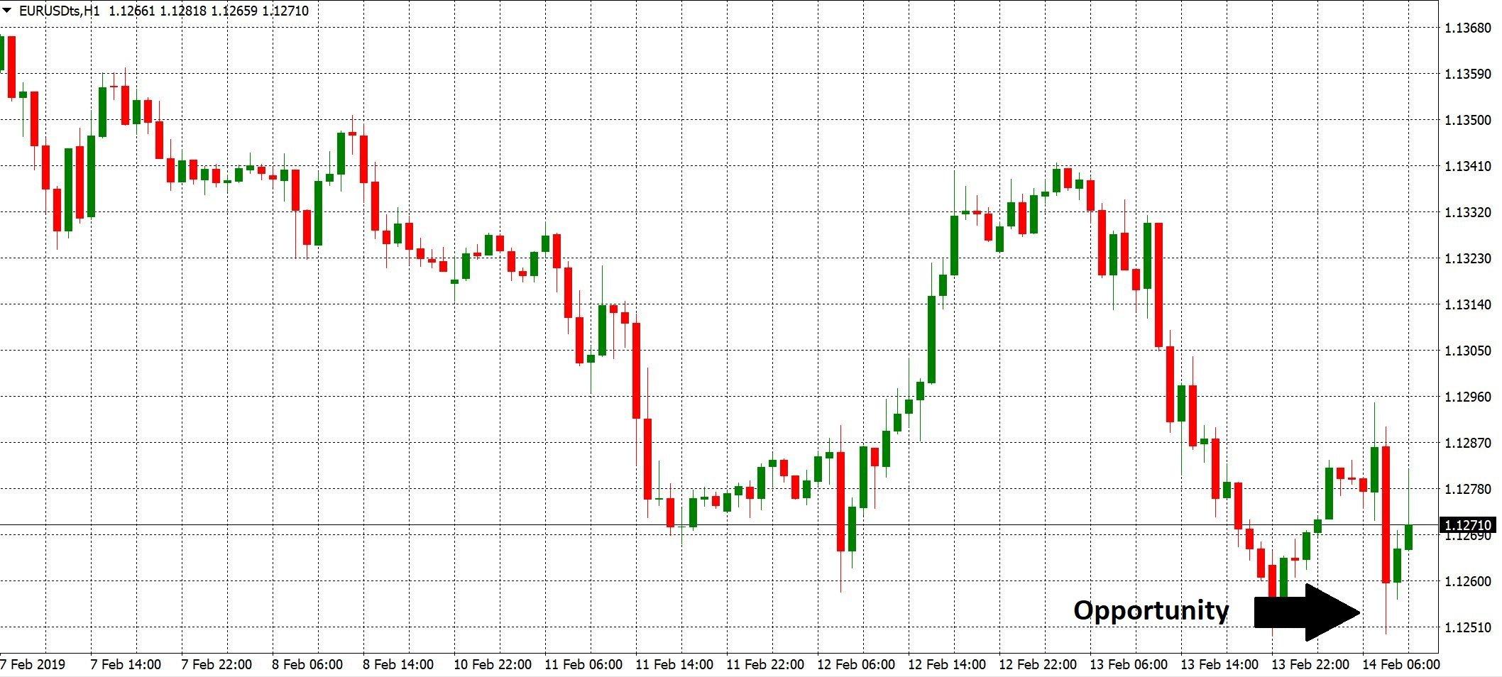 EURUSD Chart 021419