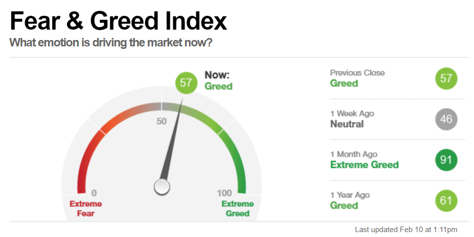 Fear and Greed Index 02-10-2020