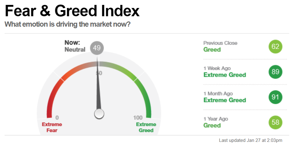 Fear and Greed Index 1-27-19