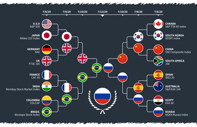 Topstep International Classic Final Bracket