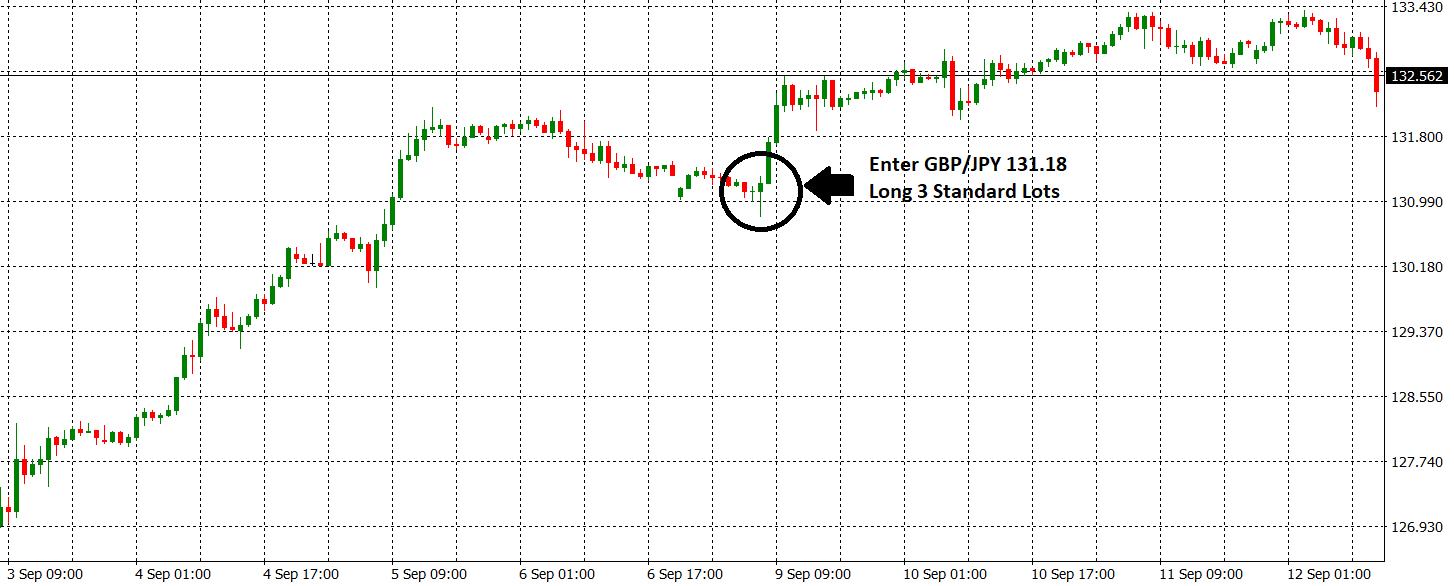 GBPJPY 9k Trade Entry-1