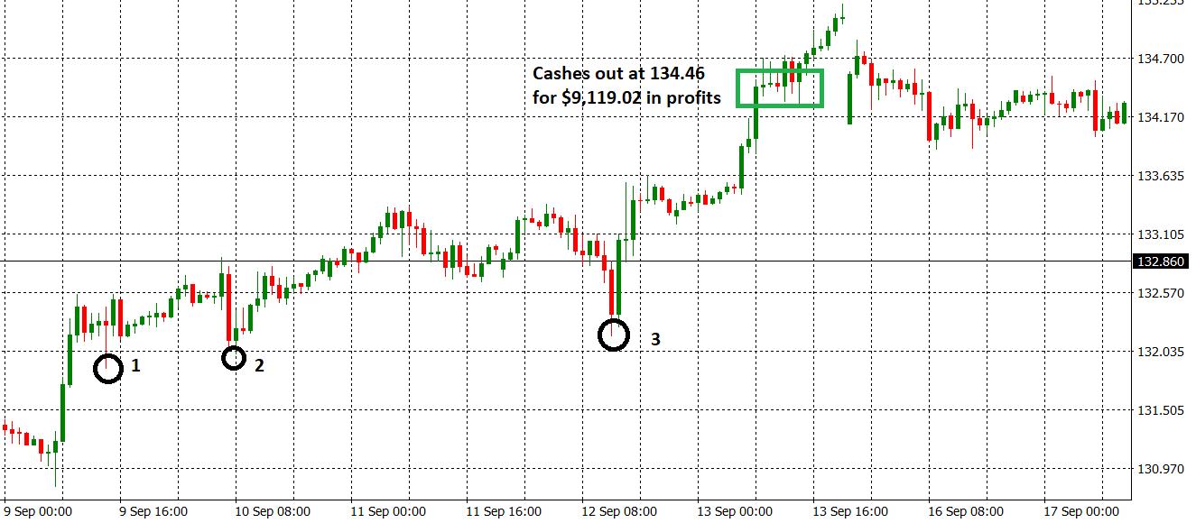GBPJPY 9k Trade Losses