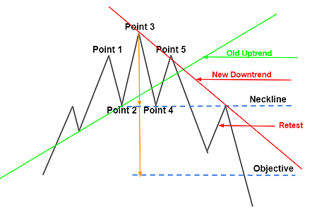 HnS Top Stop Areas