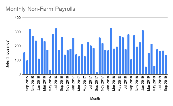 Monthly Non-Farm Payrolls