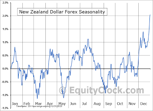 New Zealand Dollar Forex Seasonality