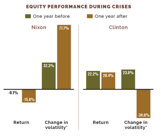 PIO - Equity Performance During Crises