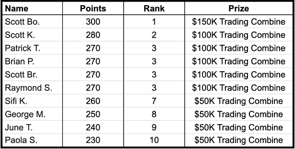 Topstep International Classic Final Standings