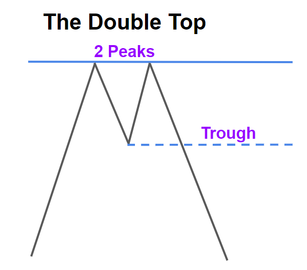 The Double Top
