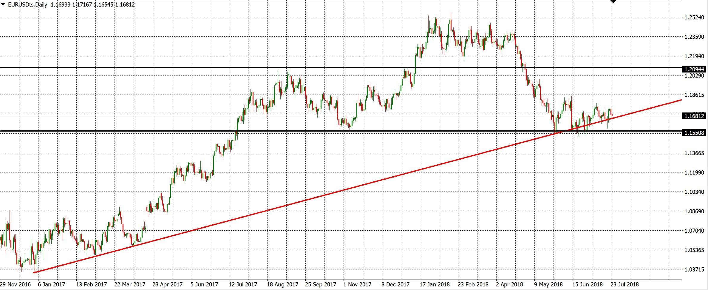 TopstepFX EURUSD Chart