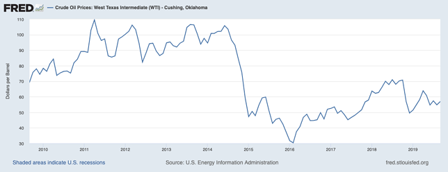 Fred Graph Oil Prices 2009-2019