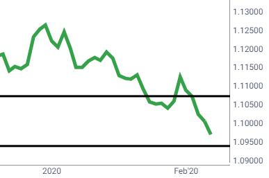 EUR/USD 2/7/2020
