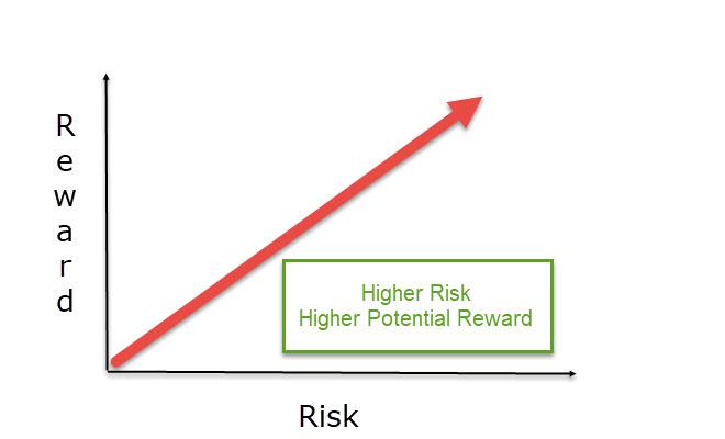 riskreward (1)