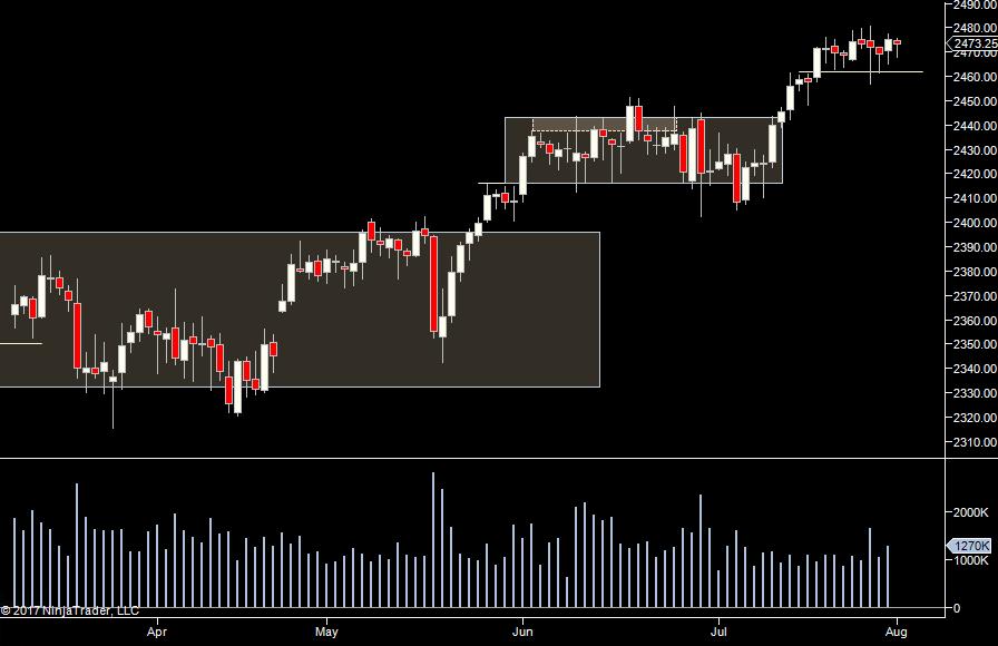 S&P Daily Pre-Market Prep 8/3/17