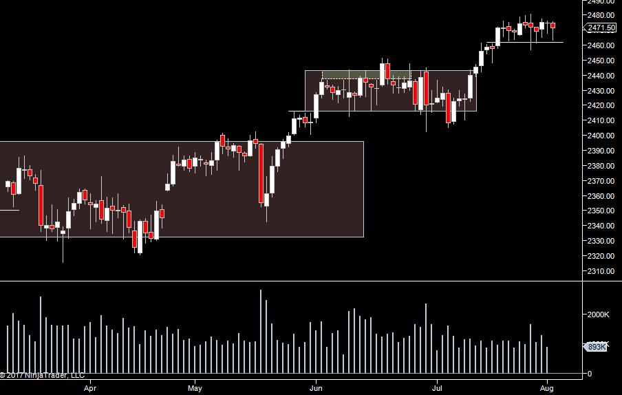 S&P Daily Pre-Market Prep 8/4/17