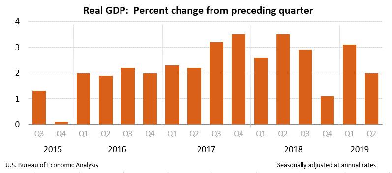 Quarterly GDP U.S. Bureau of Economic Analyisis