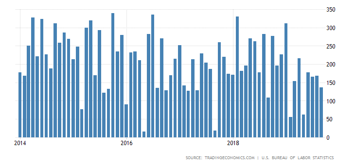 Non-Farm Payrolls by Month